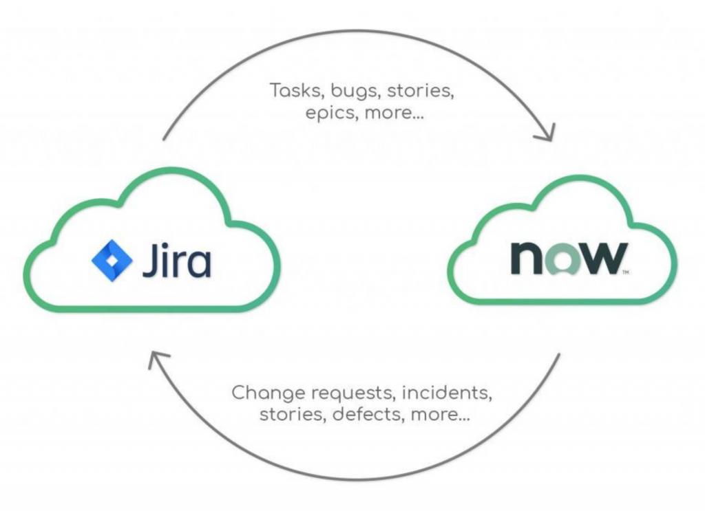 Jira ServiceNow Integration diagram